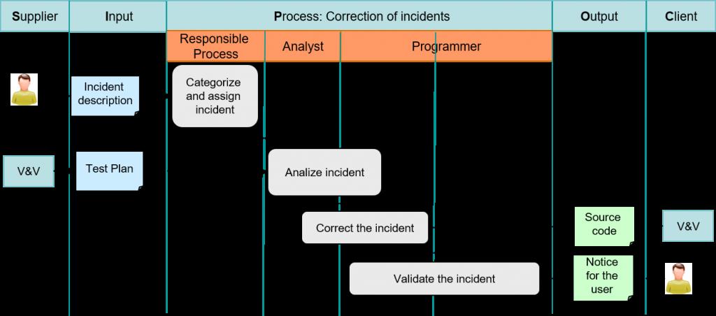 Process improvement, Kanban and KMM - Kanban Maturity Model